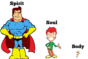 Spirit Soul and Body