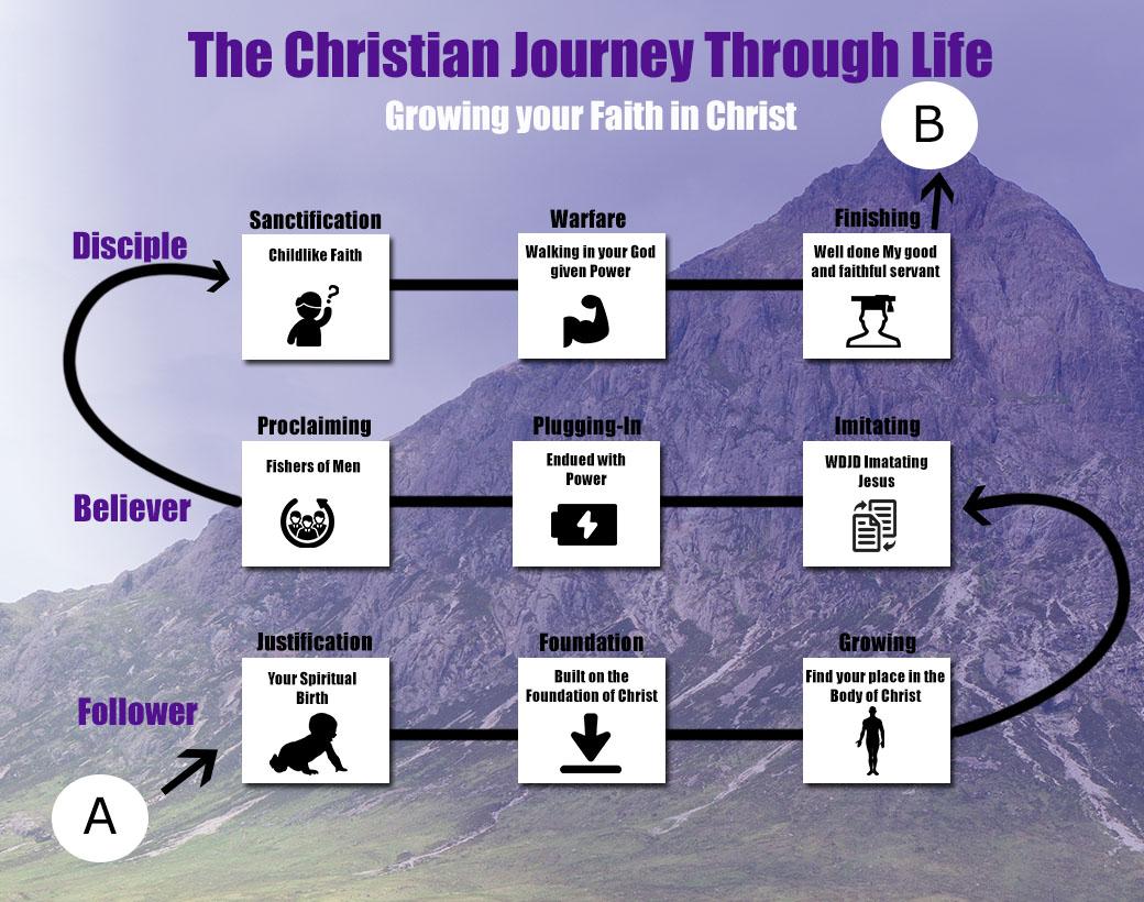 Mountain of God- The Christian journey through life