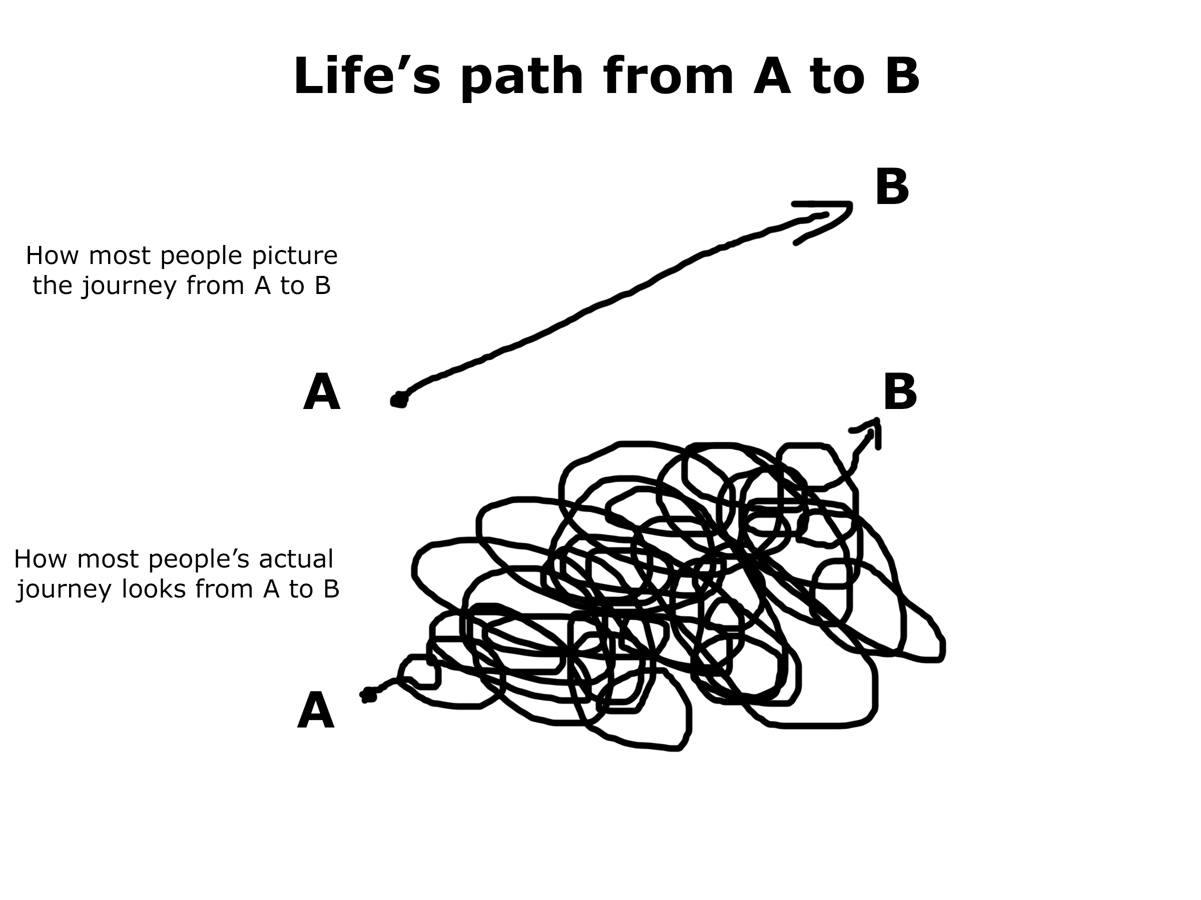 Life path from point A to point B